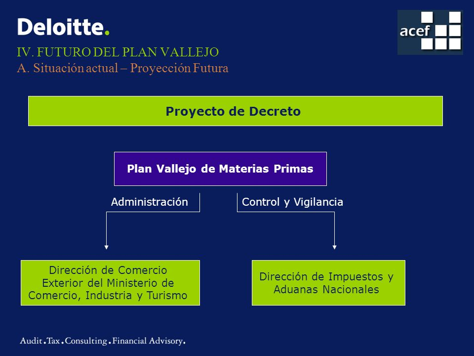 IV. FUTURO DEL PLAN VALLEJO A. Situación actual – Proyección Futura Proyecto de Decreto Plan Vallejo de Materias Primas AdministraciónControl y Vigila