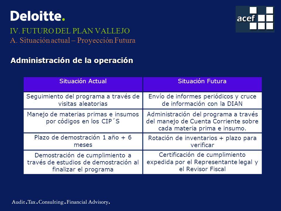 IV. FUTURO DEL PLAN VALLEJO A. Situación actual – Proyección Futura Administración de la operación Situación ActualSituación Futura Seguimiento del pr