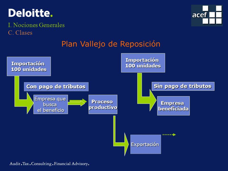 I. Nociones Generales C. Clases Plan Vallejo de Reposición Importación 100 unidades Empresa que busca el beneficio Procesoproductivo Exportación Empre