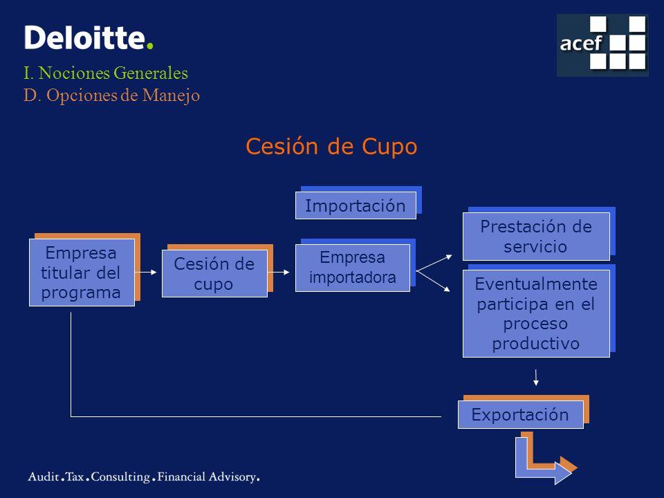 I. Nociones Generales D. Opciones de Manejo Cesión de Cupo Empresa titular del programa Cesión de cupo Exportación Importación Empresa importadora Eve