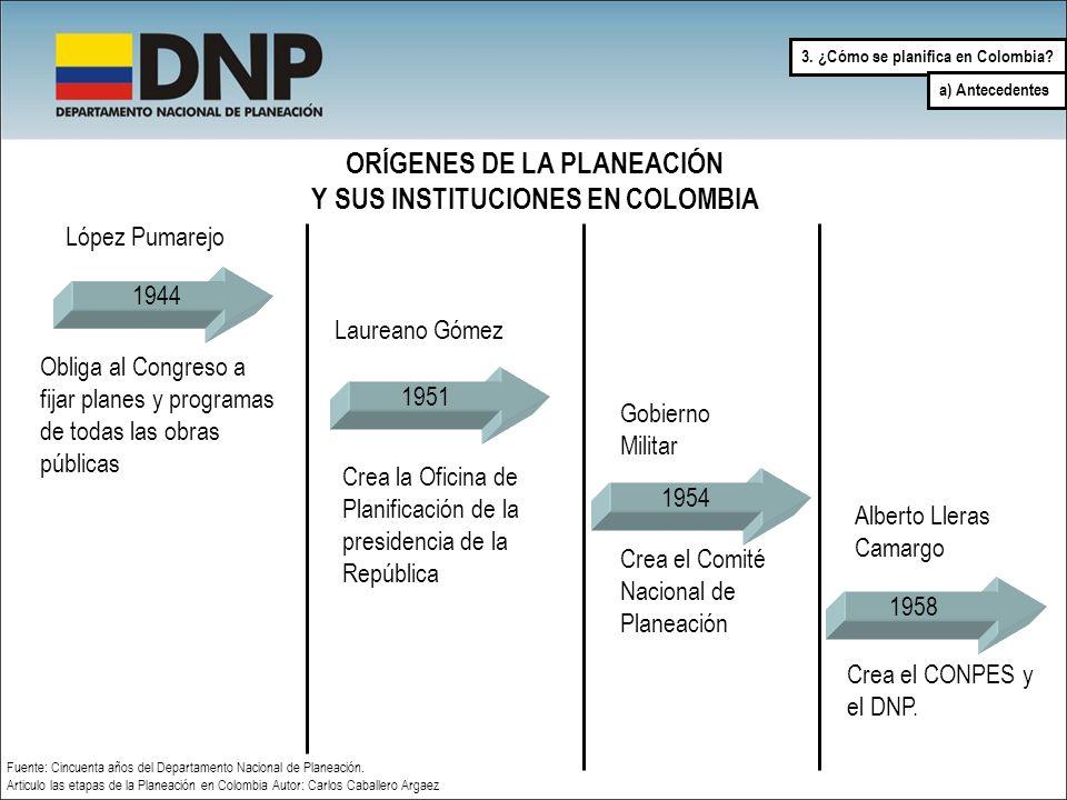 ORÍGENES DE LA PLANEACIÓN Y SUS INSTITUCIONES EN COLOMBIA 1944 López Pumarejo Obliga al Congreso a fijar planes y programas de todas las obras pública