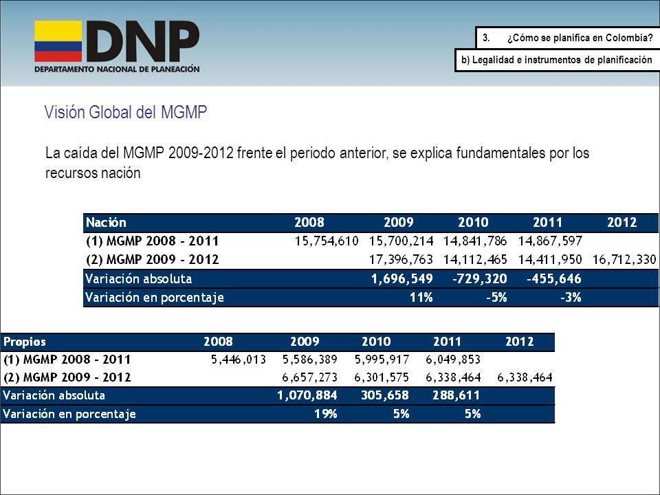 La caída del MGMP 2009-2012 frente el periodo anterior, se explica fundamentales por los recursos nación Visión Global del MGMP 3.¿Cómo se planifica e