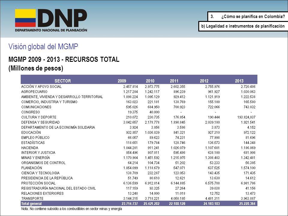 Visión global del MGMP MGMP 2009 - 2013 - RECURSOS TOTAL (Millones de pesos) 3.¿Cómo se planifica en Colombia? b) Legalidad e instrumentos de planific
