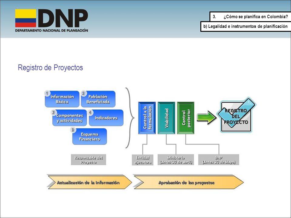 Registro de Proyectos 3.¿Cómo se planifica en Colombia? b) Legalidad e instrumentos de planificación