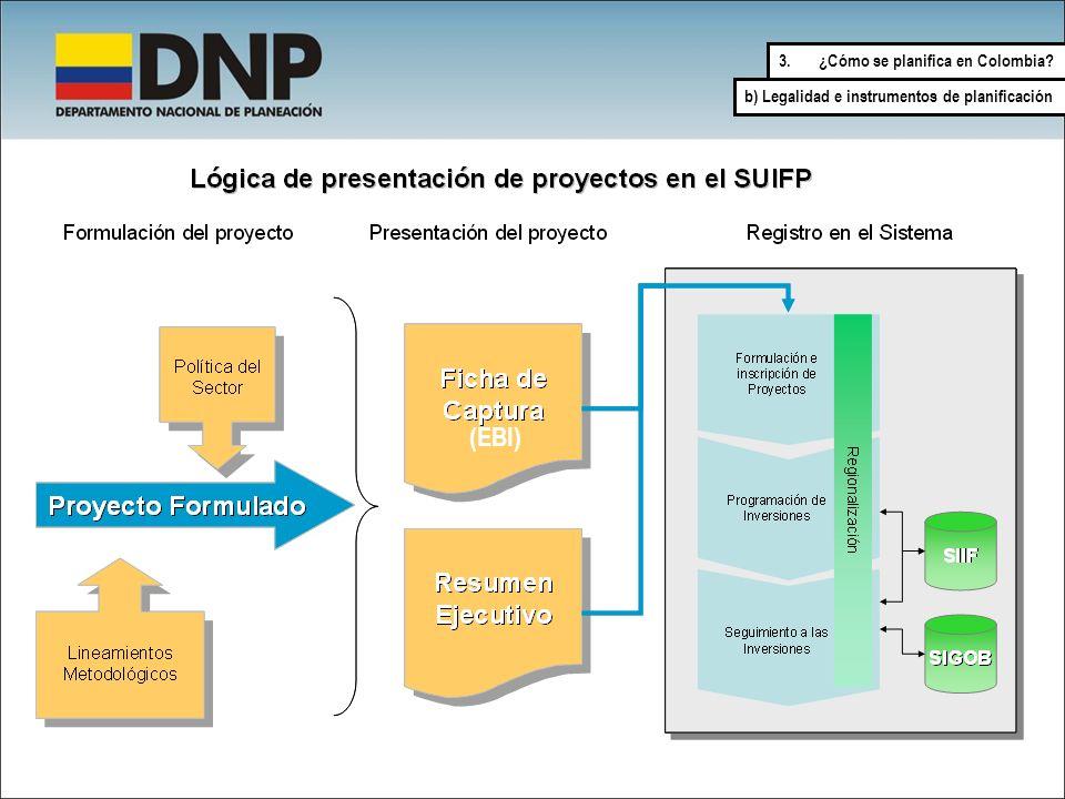 3.¿Cómo se planifica en Colombia? b) Legalidad e instrumentos de planificación (EBI)