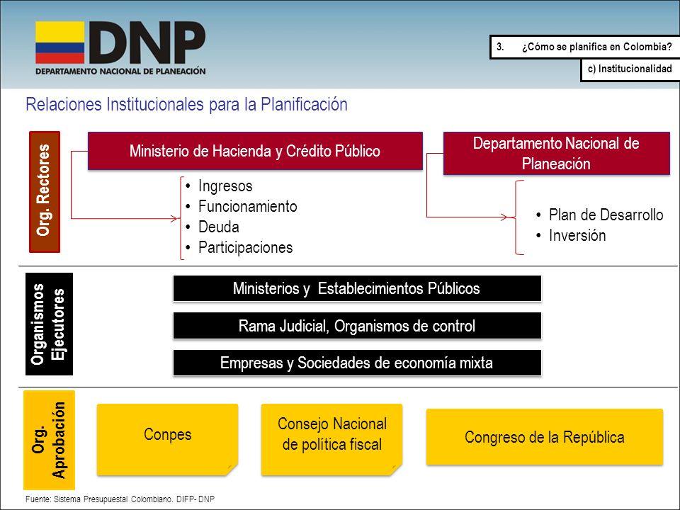 Relaciones Institucionales para la Planificación Ministerio de Hacienda y Crédito Público Departamento Nacional de Planeación Consejo Nacional de polí