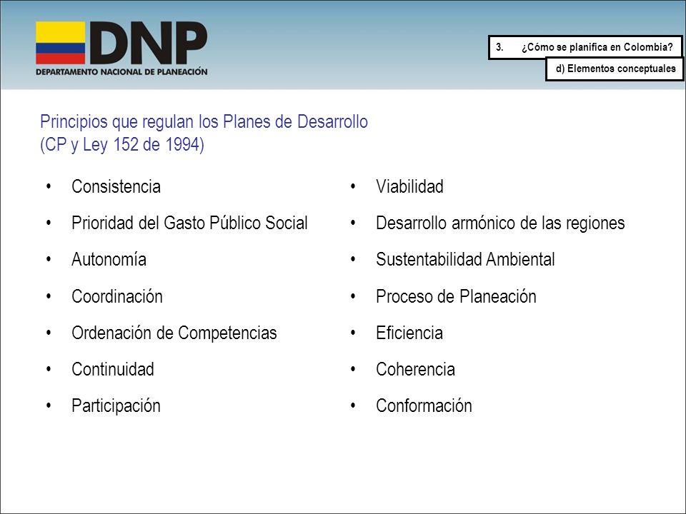 3.¿Cómo se planifica en Colombia? Principios que regulan los Planes de Desarrollo (CP y Ley 152 de 1994) Consistencia Prioridad del Gasto Público Soci