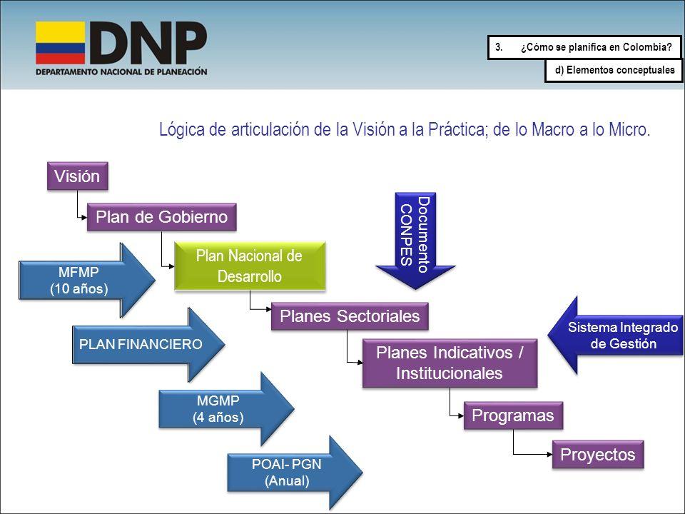 3.¿Cómo se planifica en Colombia? d) Elementos conceptuales Visión Plan de Gobierno Plan Nacional de Desarrollo Planes Sectoriales Planes Indicativos