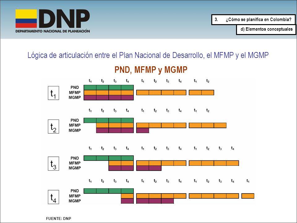 Lógica de articulación entre el Plan Nacional de Desarrollo, el MFMP y el MGMP FUENTE: DNP PND, MFMP y MGMP 3.¿Cómo se planifica en Colombia? d) Eleme