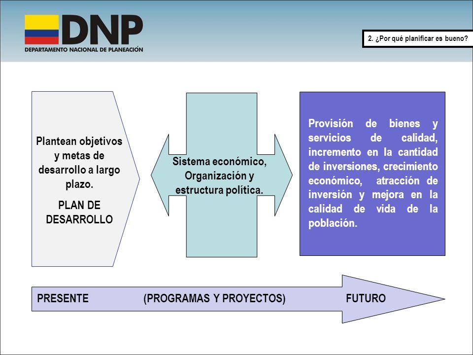 2. ¿Por qué planificar es bueno? PRESENTE (PROGRAMAS Y PROYECTOS) FUTURO Provisión de bienes y servicios de calidad, incremento en la cantidad de inve