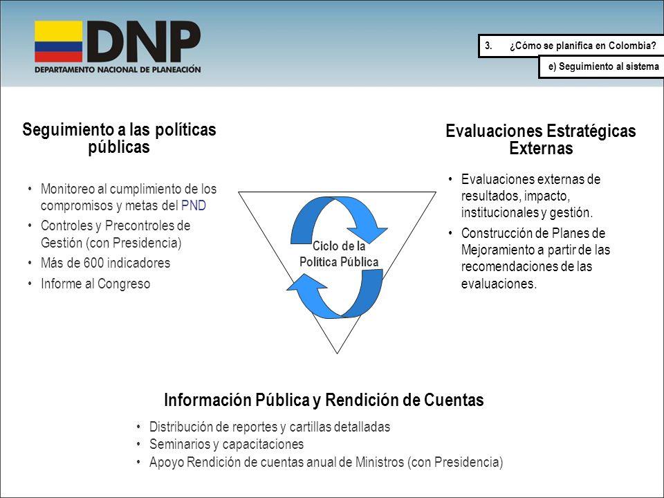 Evaluaciones Estratégicas Externas Seguimiento a las políticas públicas Información Pública y Rendición de Cuentas Monitoreo al cumplimiento de los co