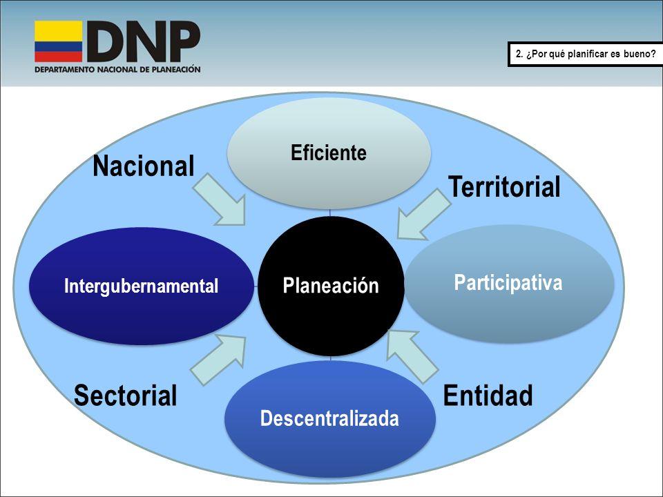 Planeación Eficiente Participativa Descentralizada Intergubernamental Nacional Territorial SectorialEntidad 2. ¿Por qué planificar es bueno?