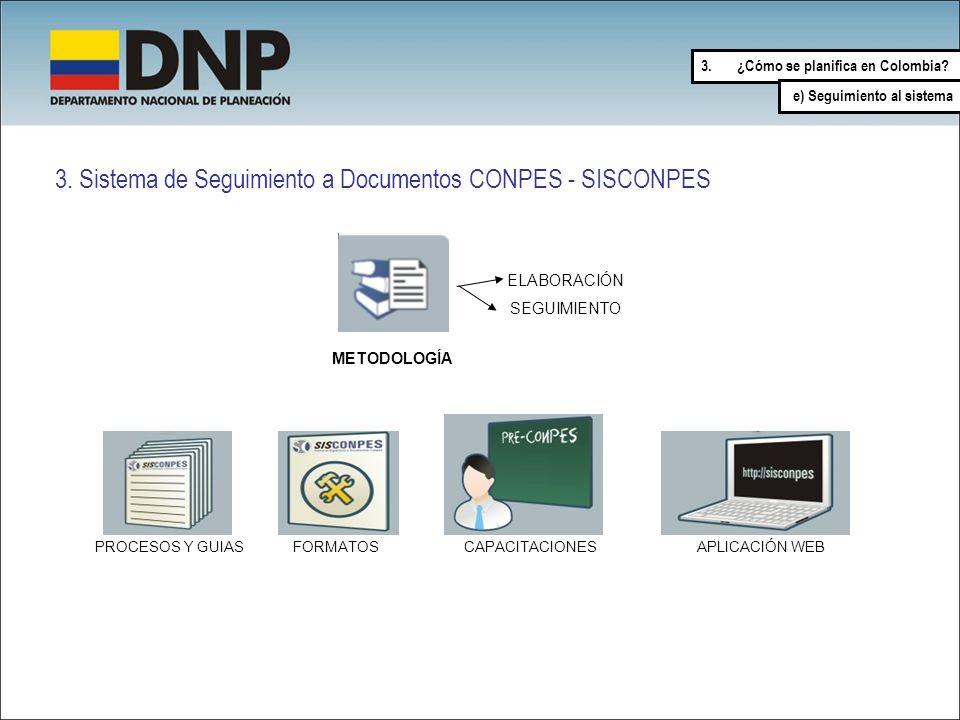 3. Sistema de Seguimiento a Documentos CONPES - SISCONPES PROCESOS Y GUIAS FORMATOS APLICACIÓN WEB CAPACITACIONES METODOLOGÍA ELABORACIÓN SEGUIMIENTO