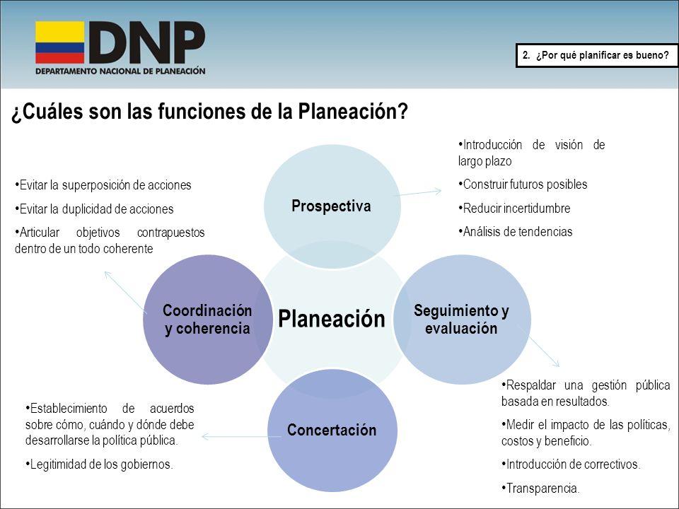 ¿Cuáles son las funciones de la Planeación? Planeación Prospectiva Seguimiento y evaluación Concertación Coordinación y coherencia Introducción de vis