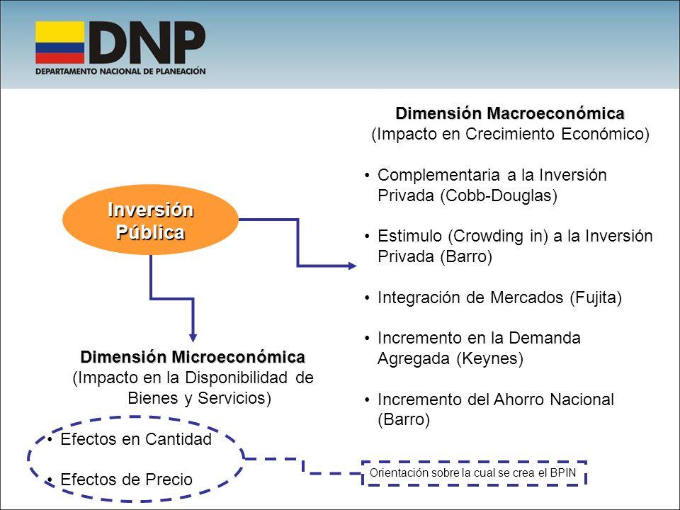 Inversión Pública Dimensión Macroeconómica (Impacto en Crecimiento Económico) Complementaria a la Inversión Privada (Cobb-Douglas) Estimulo (Crowding