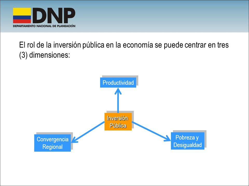 El rol de la inversión pública en la economía se puede centrar en tres (3) dimensiones: InversiónPúblicaInversiónPública Productividad Convergencia Re