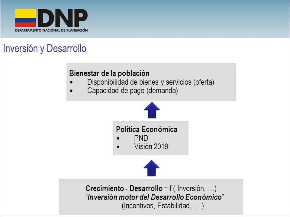 Inversión y Desarrollo Bienestar de la población Disponibilidad de bienes y servicios (oferta) Capacidad de pago (demanda) Política Económica PND Visi