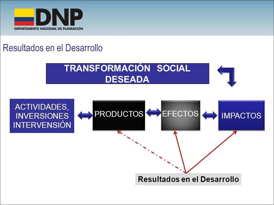 Resultados en el Desarrollo TRANSFORMACIÓN SOCIAL DESEADA ACTIVIDADES, INVERSIONES INTERVENSIÓN PRODUCTOS EFECTOS IMPACTOS Resultados en el Desarrollo