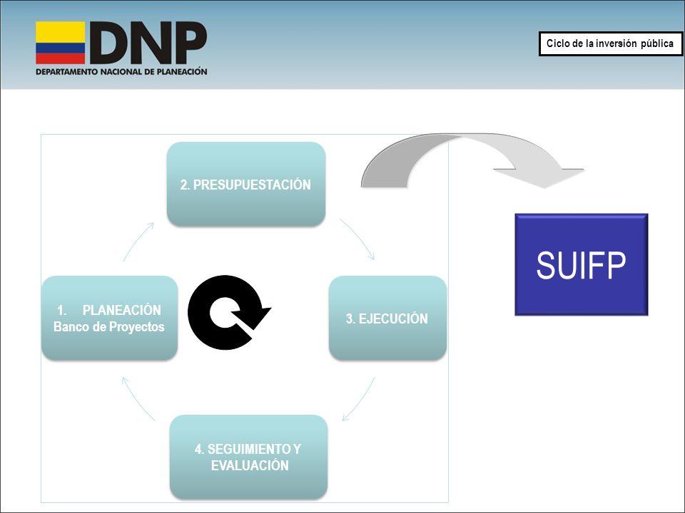 Ciclo de la inversión pública SUIFP