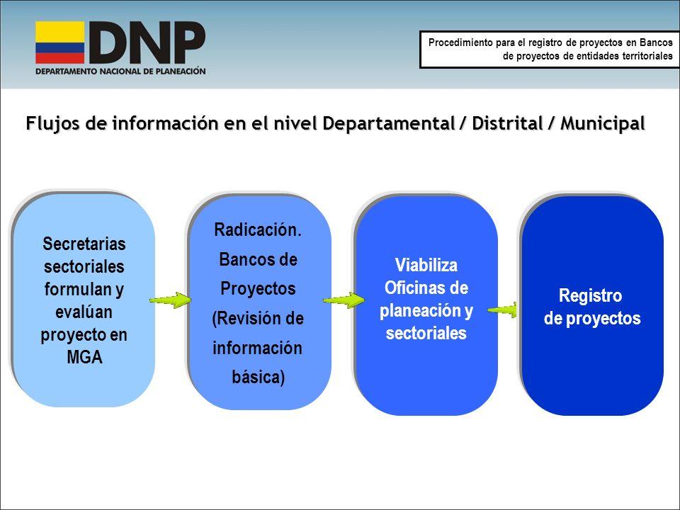Radicación. Bancos de Proyectos (Revisión de información básica) Secretarias sectoriales formulan y evalúan proyecto en MGA Viabiliza Oficinas de plan