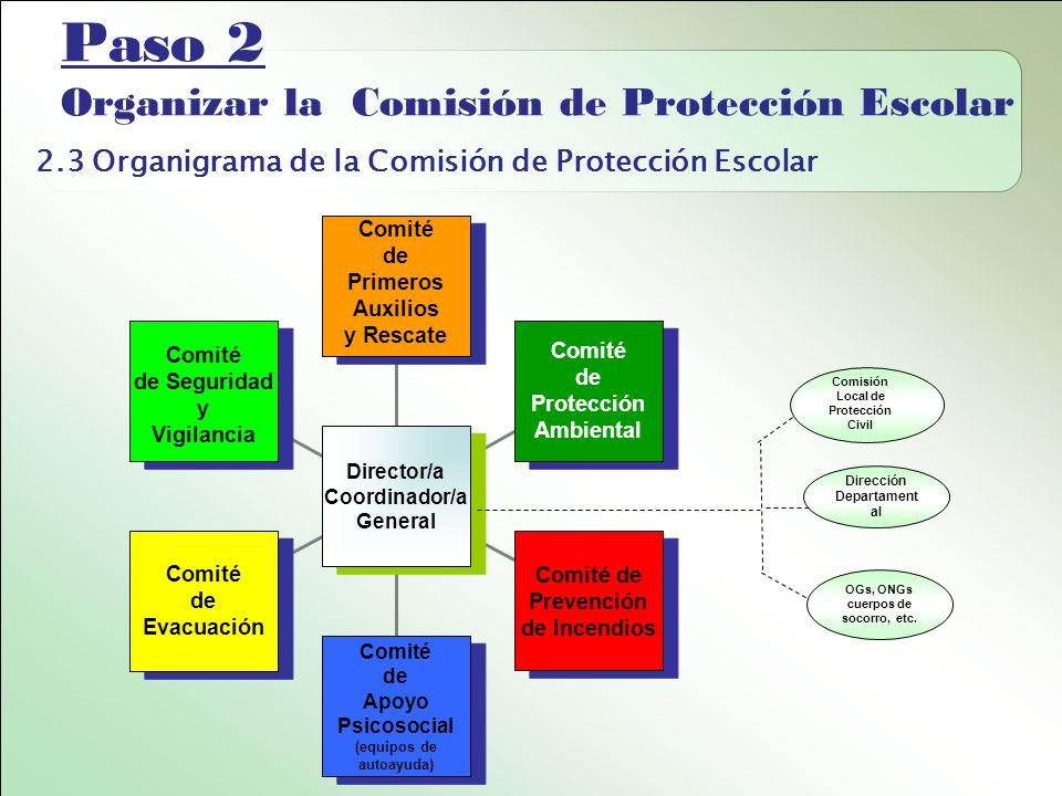 Paso 2 Organizar la Comisión de Protección Escolar 2.3 Organigrama de la Comisión de Protección Escolar Comité de Seguridad y Vigilancia Comité de Seguridad y Vigilancia Comité de Evacuación Comité de Evacuación Comité de Apoyo Psicosocial (equipos de autoayuda) Comité de Apoyo Psicosocial (equipos de autoayuda) Comité de Prevención de Incendios Comité de Prevención de Incendios Comité de Protección Ambiental Comité de Protección Ambiental Comité de Primeros Auxilios y Rescate Comité de Primeros Auxilios y Rescate Director/a Coordinador/a General Director/a Coordinador/a General Comisión Local de Protección Civil Dirección Departament al OGs, ONGs cuerpos de socorro, etc.