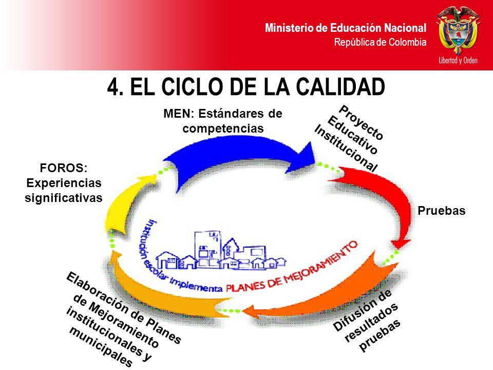 Ministerio de Educación Nacional República de Colombia 4. EL CICLO DE LA CALIDAD MEN: Estándares de competencias Pruebas Difusión de resultados prueba