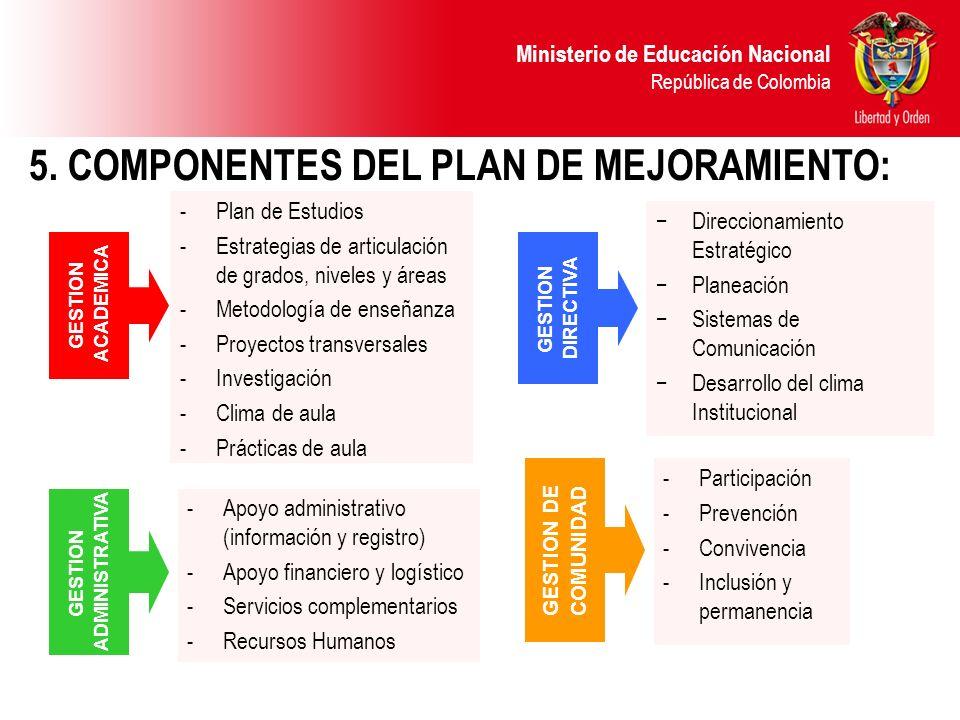 Ministerio de Educación Nacional República de Colombia 5. COMPONENTES DEL PLAN DE MEJORAMIENTO: -Plan de Estudios -Estrategias de articulación de grad