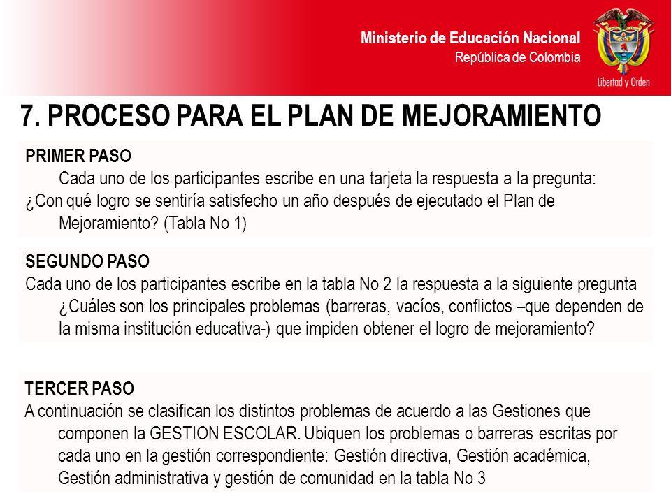 Ministerio de Educación Nacional República de Colombia 7. PROCESO PARA EL PLAN DE MEJORAMIENTO PRIMER PASO Cada uno de los participantes escribe en un