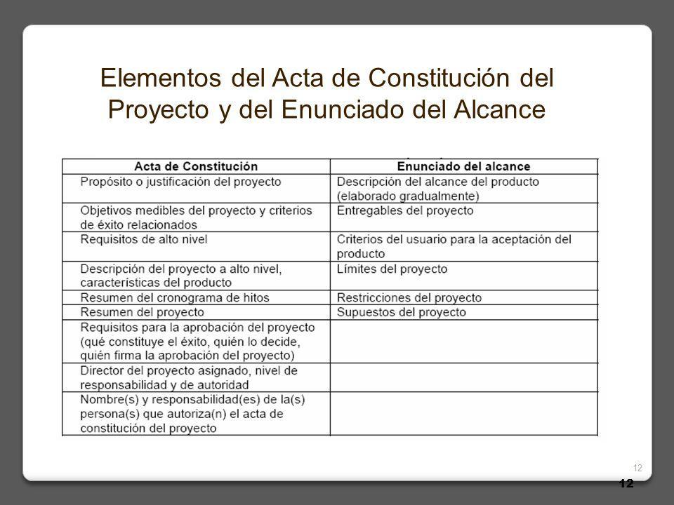 12 Elementos del Acta de Constitución del Proyecto y del Enunciado del Alcance