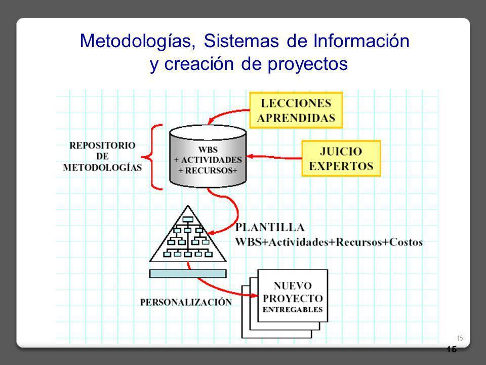 15 Metodologías, Sistemas de Información y creación de proyectos