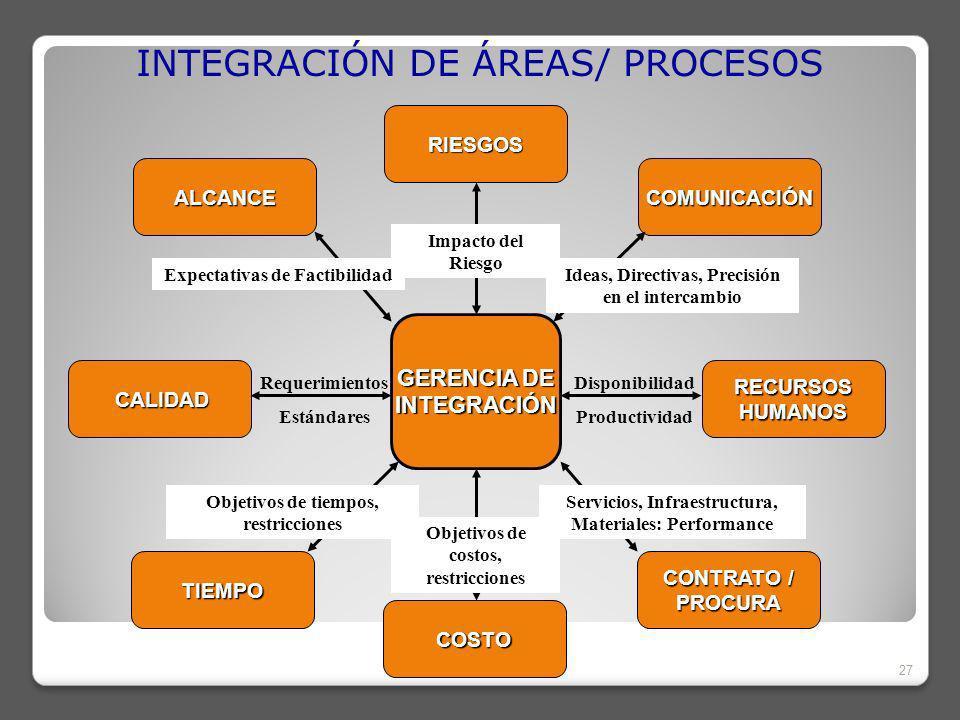 INTEGRACIÓN DE ÁREAS/ PROCESOS 27 TIEMPO CALIDAD CALIDAD ALCANCE RIESGOS COMUNICACIÓN RECURSOSHUMANOS CONTRATO / PROCURA COSTO GERENCIA DE INTEGRACIÓN Objetivos de costos, restricciones Impacto del Riesgo Ideas, Directivas, Precisión en el intercambio Expectativas de Factibilidad Objetivos de tiempos, restricciones Servicios, Infraestructura, Materiales: Performance Disponibilidad Productividad Requerimientos Estándares
