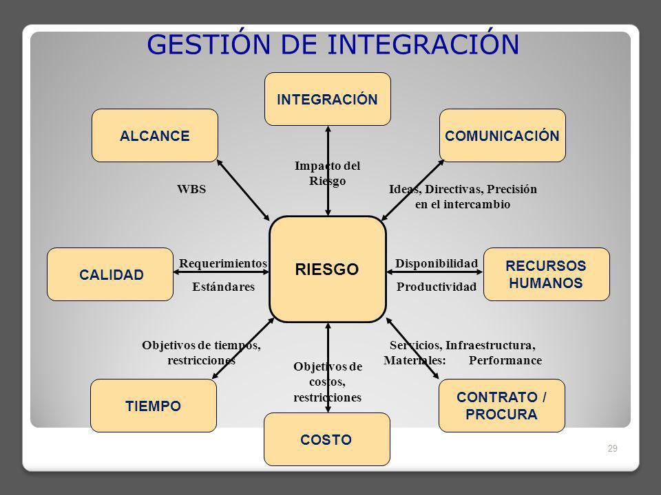 GESTIÓN DE INTEGRACIÓN 29 TIEMPO CALIDAD ALCANCE INTEGRACIÓN COMUNICACIÓN RECURSOS HUMANOS CONTRATO / PROCURA COSTO RIESGO Objetivos de costos, restricciones Impacto del Riesgo Ideas, Directivas, Precisión en el intercambio WBS Objetivos de tiempos, restricciones Servicios, Infraestructura, Materiales: Performance Disponibilidad Productividad Requerimientos Estándares