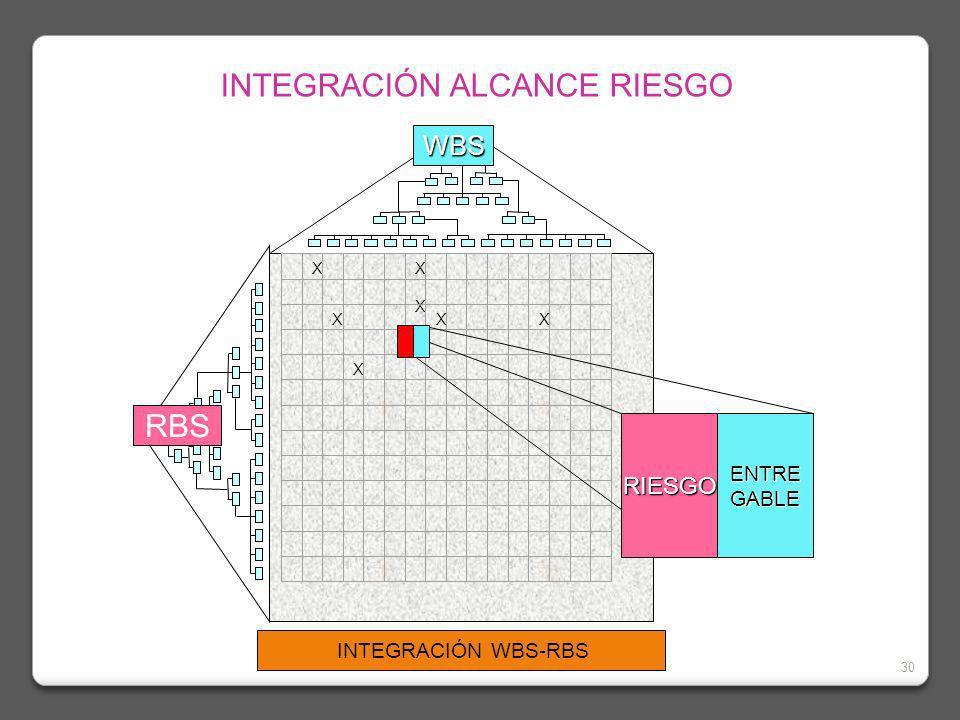 30 X X XX X X X X X INTEGRACIÓN WBS-RBS WBS RBS RIESGOENTREGABLE INTEGRACIÓN ALCANCE RIESGO