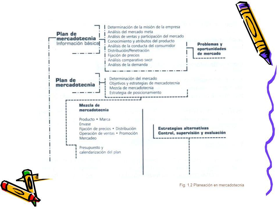 Fig. 1.2 Planeación en mercadotecnia