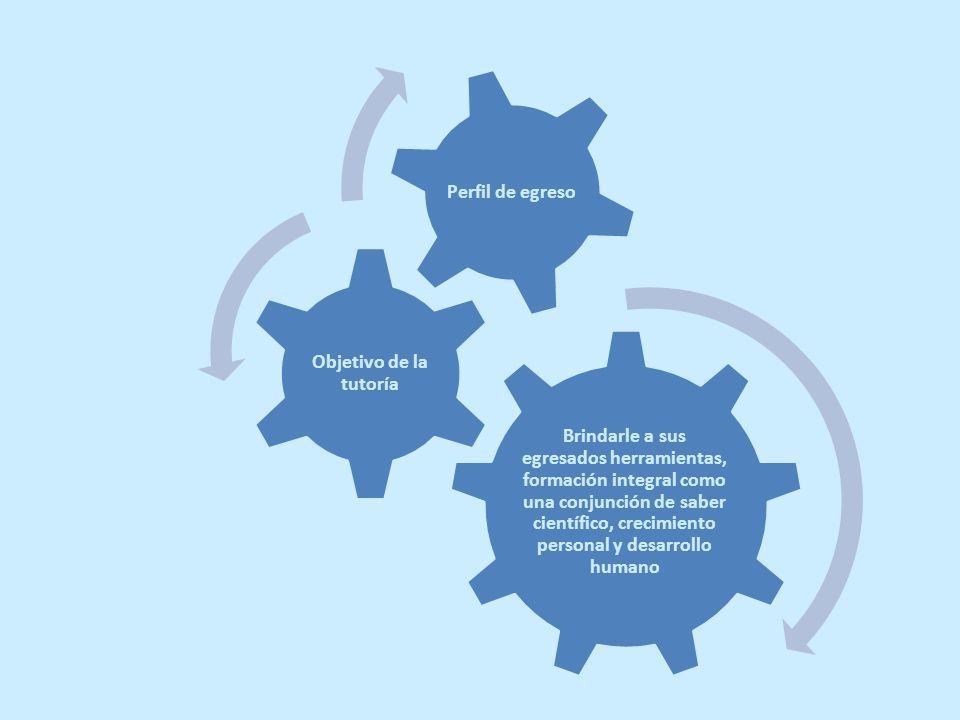 Brindarle a sus egresados herramientas, formación integral como una conjunción de saber científico, crecimiento personal y desarrollo humano Objetivo