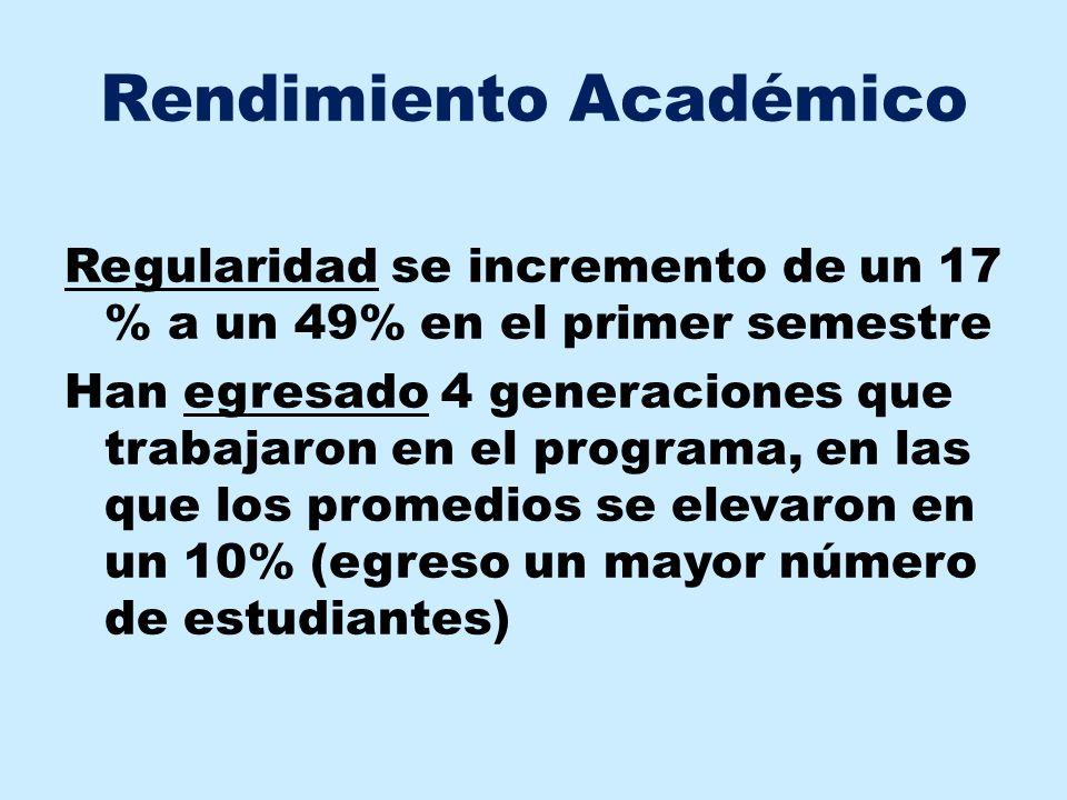 Rendimiento Académico Regularidad se incremento de un 17 % a un 49% en el primer semestre Han egresado 4 generaciones que trabajaron en el programa, e