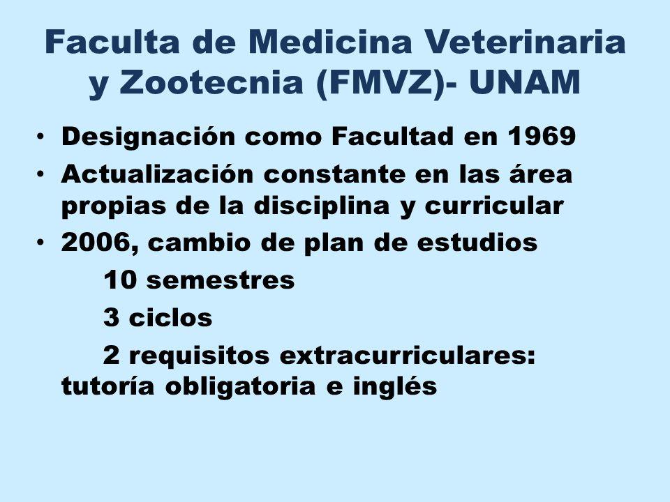 Faculta de Medicina Veterinaria y Zootecnia (FMVZ)- UNAM Designación como Facultad en 1969 Actualización constante en las área propias de la disciplin