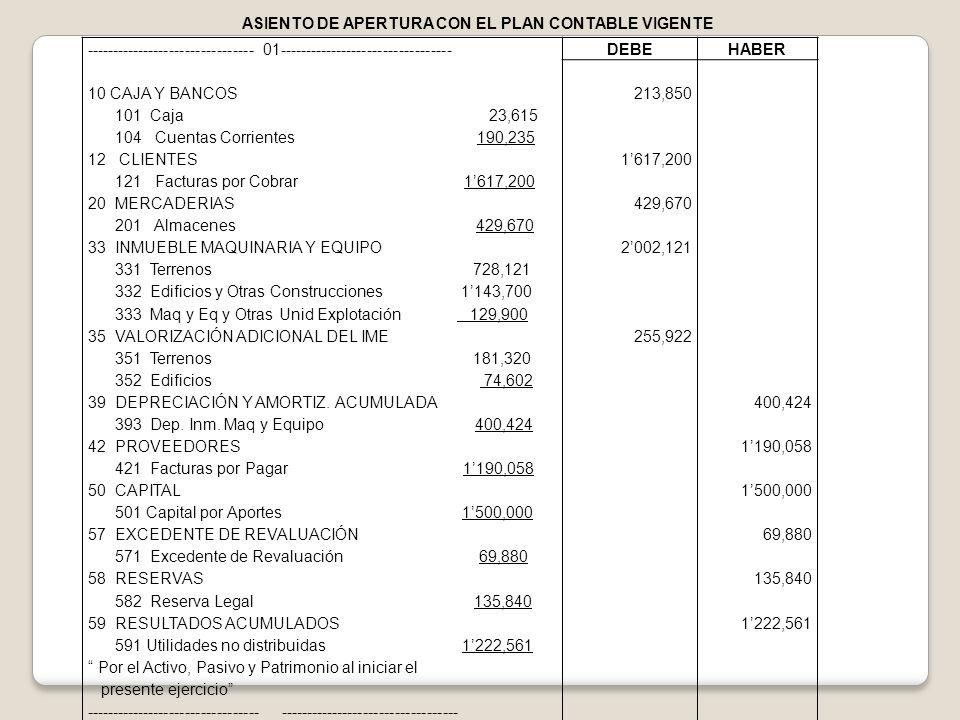 -------------------------------- 01--------------------------------- 10 CAJA Y BANCOS 101 Caja 23,615 104 Cuentas Corrientes 190,235 12 CLIENTES 121 F