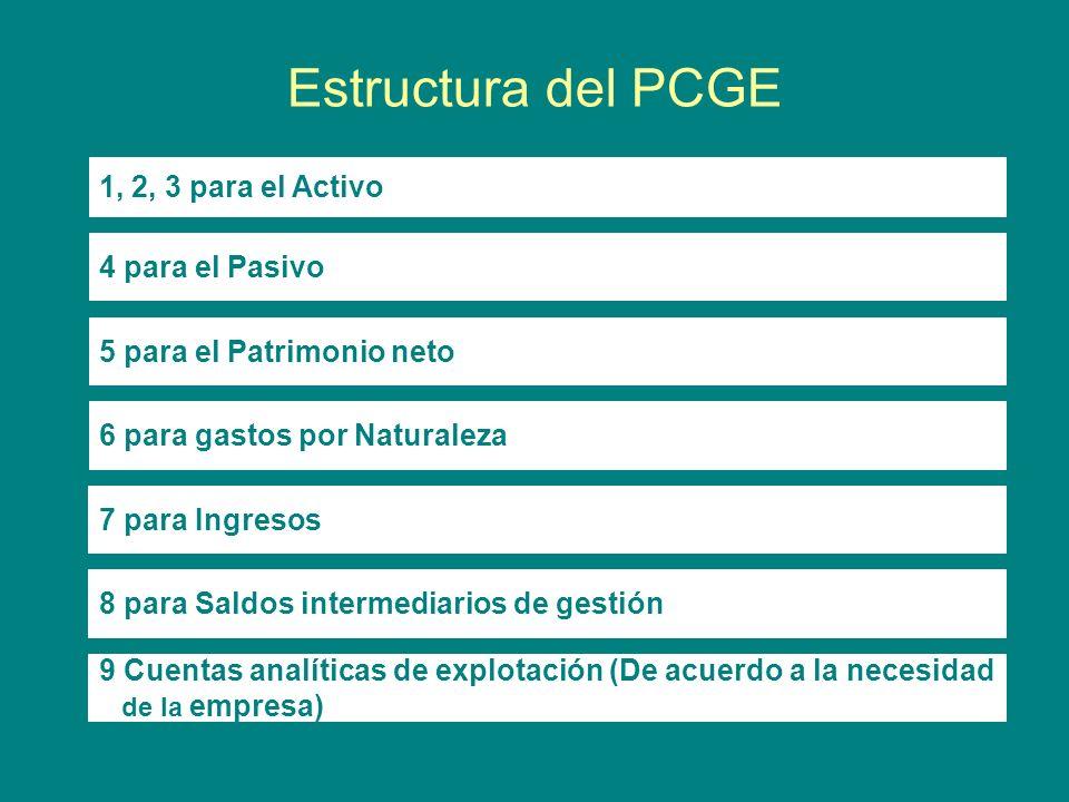 Estructura del PCGE 1, 2, 3 para el Activo 4 para el Pasivo 5 para el Patrimonio neto 6 para gastos por Naturaleza 7 para Ingresos 8 para Saldos inter