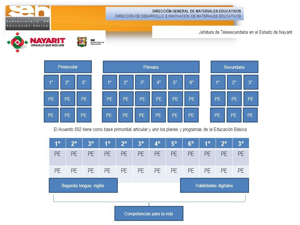 1°2°3°1°2°3°4°5°6°1°2°3° PE El Acuerdo 592 tiene como base primordial articular y unir los planes y programas de la Educación Básica PE 1°2°3°1°2°3°4°