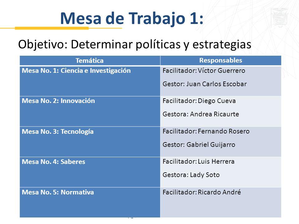 Mesa de Trabajo 1: Objetivo: Determinar políticas y estrategias TemáticaResponsables Mesa No.