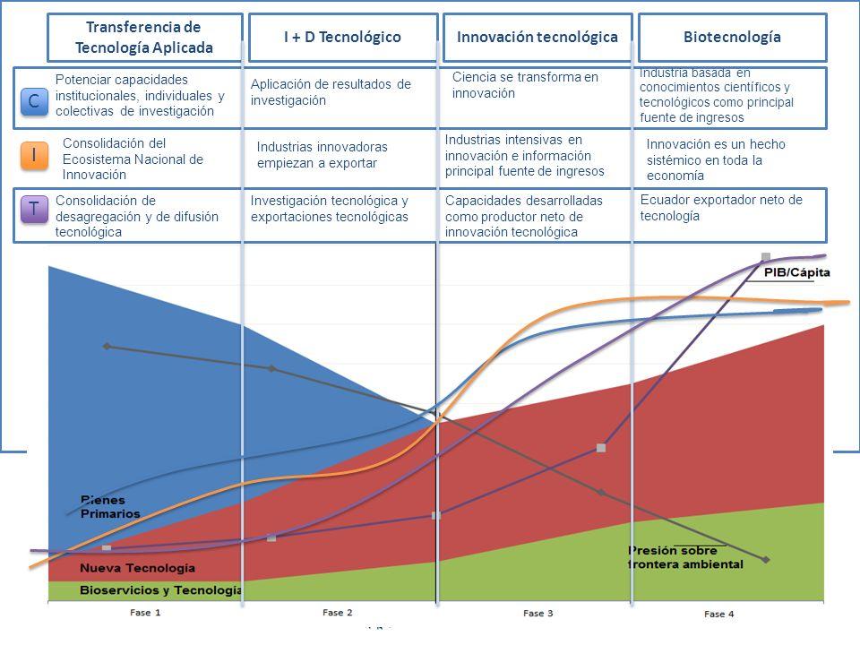 CITS para la transformación productiva solidaria y sostenible CITS para la construcción efectiva del Estado plurinacional y Democrático CITS para la Sostenibilidad Ambiental Aprovechamiento democrático de la información y de los conocimientos como bienes públicos Conformación de ecosistemas y redes de conocimiento Vinculación de sistemas nacionales de CITS con redes internacionales Lineamientos Generales