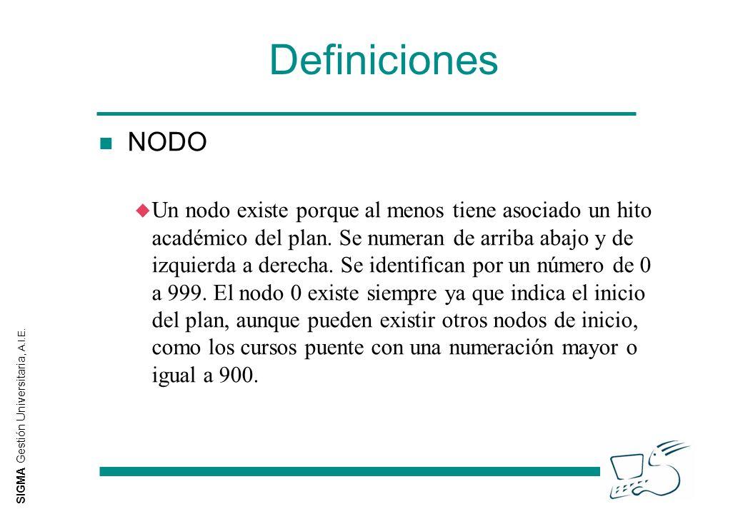 SIGMA Gestión Universitaria, A.I.E. Definiciones n NODO u Un nodo existe porque al menos tiene asociado un hito académico del plan. Se numeran de arri