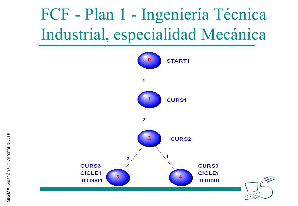 SIGMA Gestión Universitaria, A.I.E. FCF - Plan 1 - Ingeniería Técnica Industrial, especialidad Mecánica