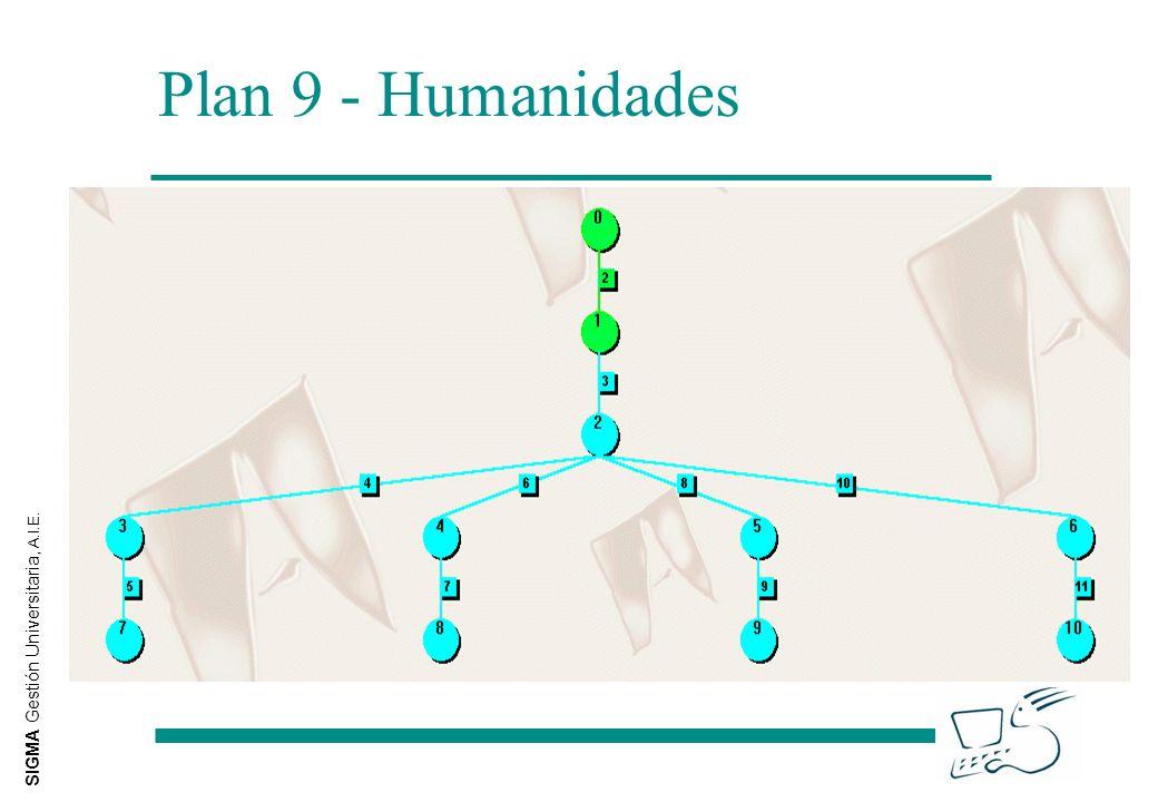 SIGMA Gestión Universitaria, A.I.E. Plan 9 - Humanidades