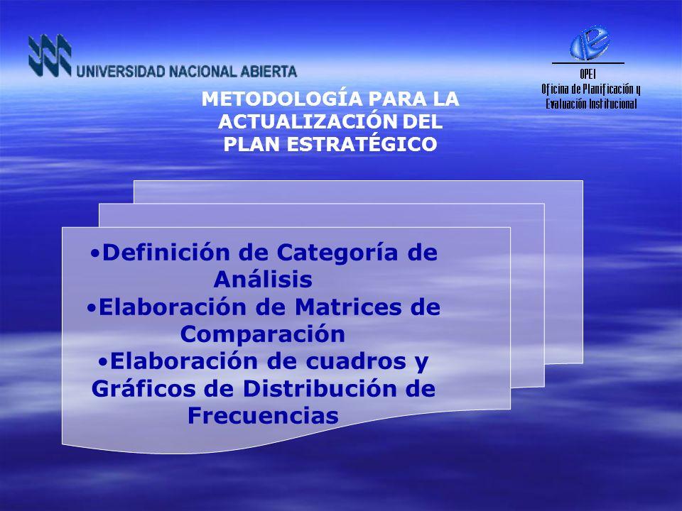 Definición de Categoría de Análisis Elaboración de Matrices de Comparación Elaboración de cuadros y Gráficos de Distribución de Frecuencias METODOLOGÍ