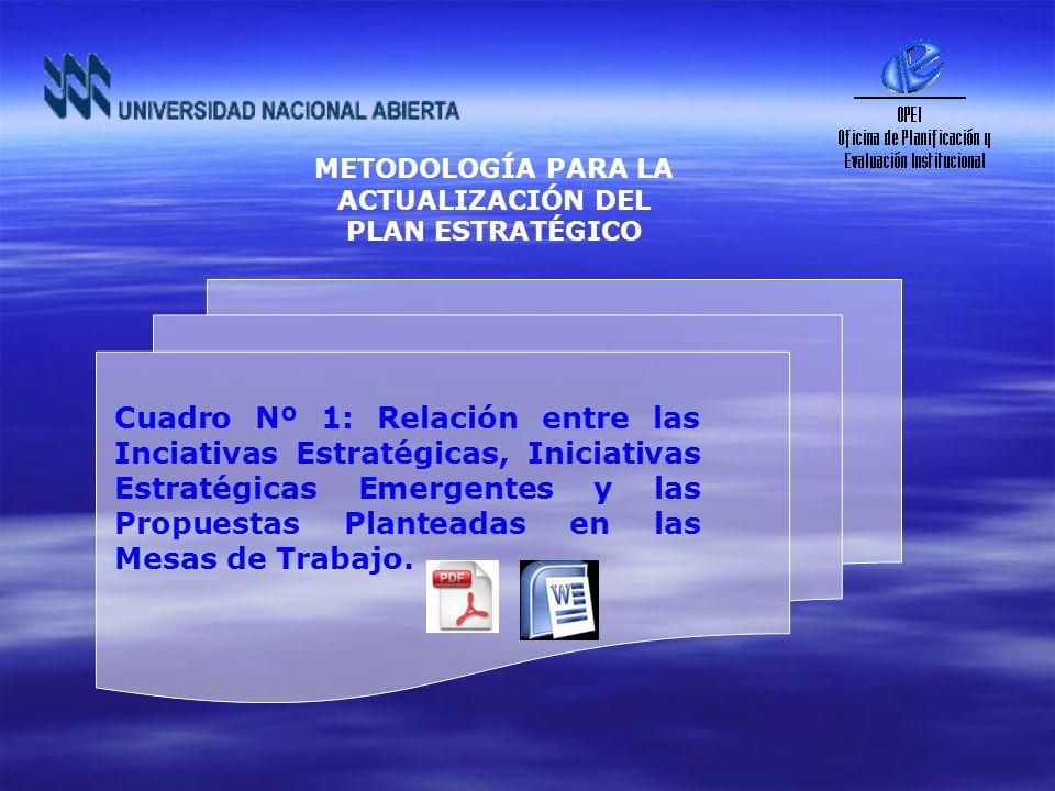 Cuadro Nº 1: Relación entre las Inciativas Estratégicas, Iniciativas Estratégicas Emergentes y las Propuestas Planteadas en las Mesas de Trabajo. METO