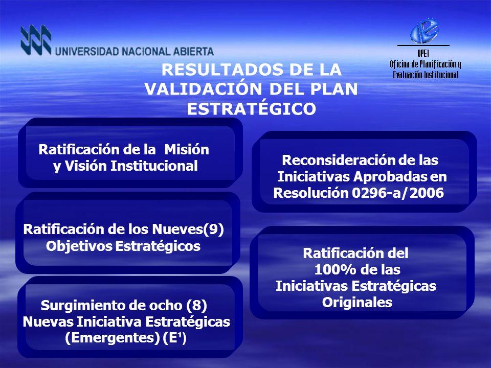 RESULTADOS DE LA VALIDACIÓN DEL PLAN ESTRATÉGICO Surgimiento de ocho (8) Nuevas Iniciativa Estratégicas (Emergentes) (E ¹) Ratificación del 100% de la