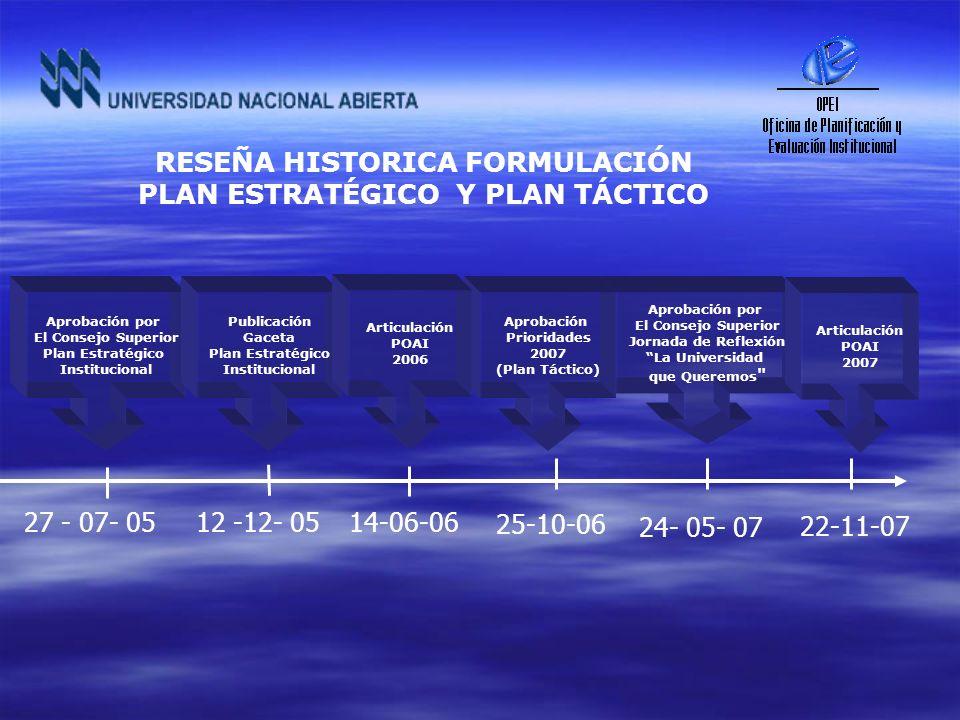 Aprobación por El Consejo Superior Plan Estratégico Institucional Publicación Gaceta Plan Estratégico Institucional Aprobación por El Consejo Superior