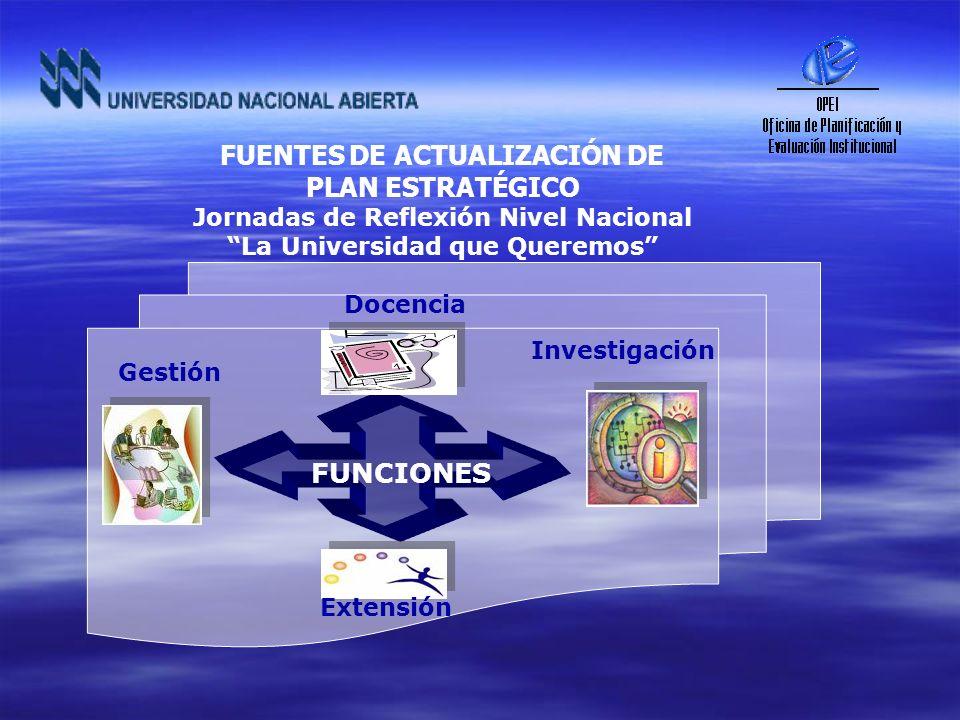 FUENTES DE ACTUALIZACIÓN DE PLAN ESTRATÉGICO Jornadas de Reflexión Nivel Nacional La Universidad que Queremos FUNCIONES Docencia Gestión Investigación